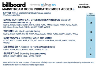 Silvertung #5 Most Added on Billboard Mainstream Rock Radio Chart