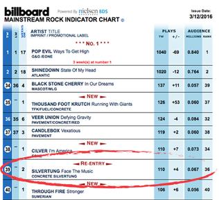 Billboard Top 40 Mainstream Rock Radio Chart