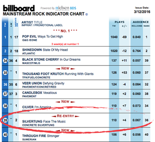 Billboard Top 40 Mainstream Rock Radio Chart