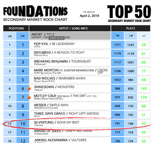 "Silvertung ""Done My Best"" hits the Top 10 on Foundations Rock Radio Chart"