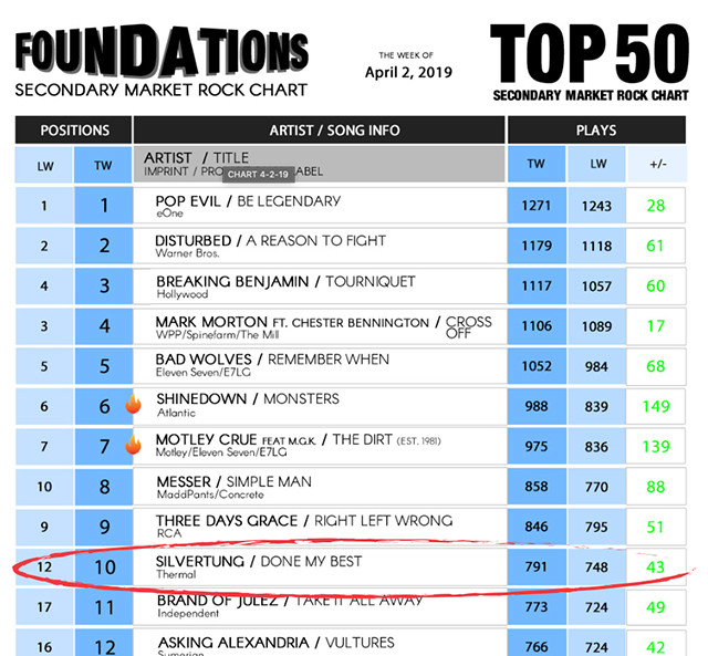 Silvertung, Done My Best, Top 10, Foundations, Rock Radio Chart