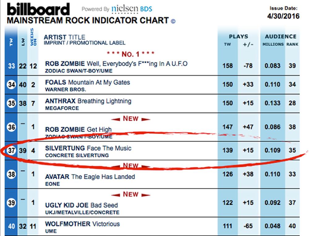 Silvertung - Face The Music - Billboard Top 40 Mainstream Rock Radio Chart April 30, 2016