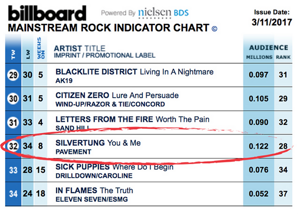 "8 Consecutive weeks on Billboard Rock Radio Chart - Silvertung ""You & Me"""