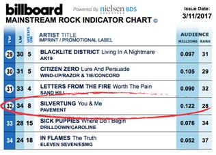 8 CONSECUTIVE Weeks on Billboard Mainstream Rock Radio Chart!