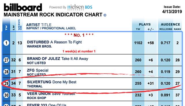 Billboard Mainstream Rock Radio Chart, Silvertung, Done My Best