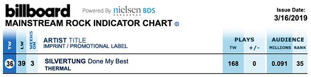 Billboard Rock Radio Chart - Silvertung, Done My Best