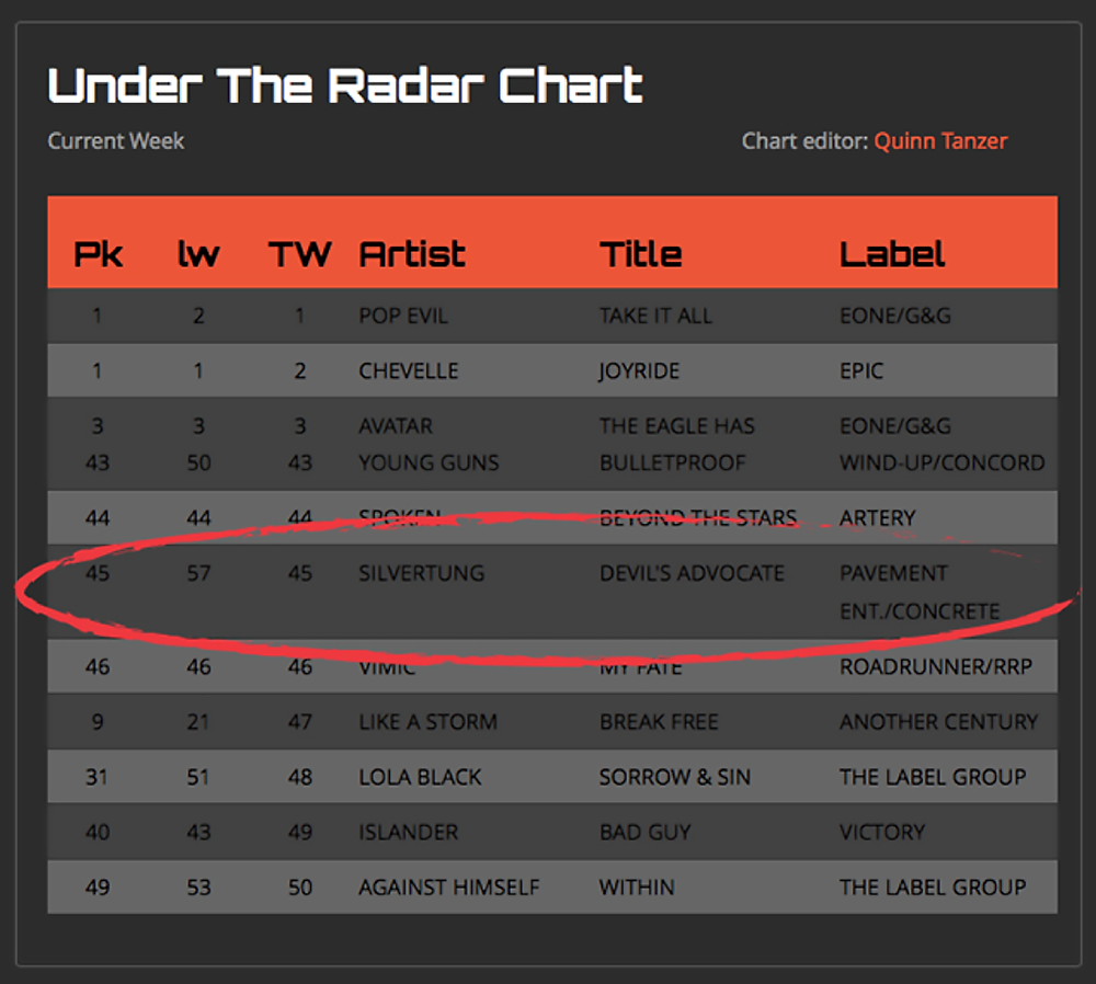 """Silvertung """"Devil's Advocate"""" breaks into the Top 50 on Under The Radar Radio Chart"""