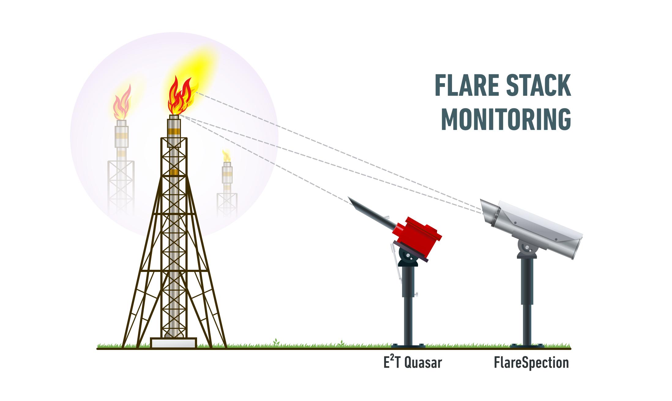 Stacking up: flare monitoring from LumaSense