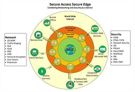 Secure Access Secure Edge Architecture