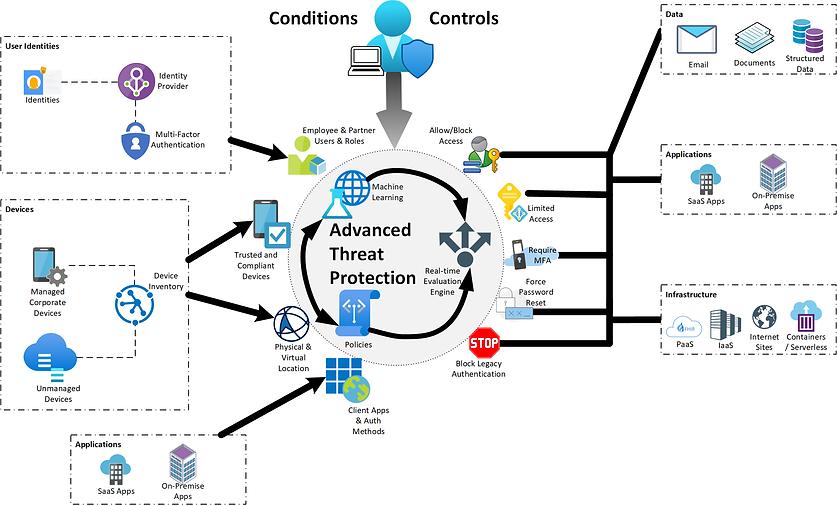 Cloud & AI Advanced Threat Protection