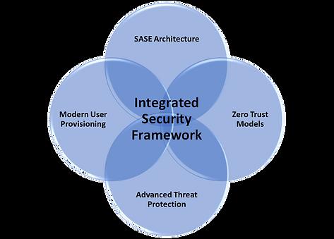 Integrated Security Framework - transparent.png