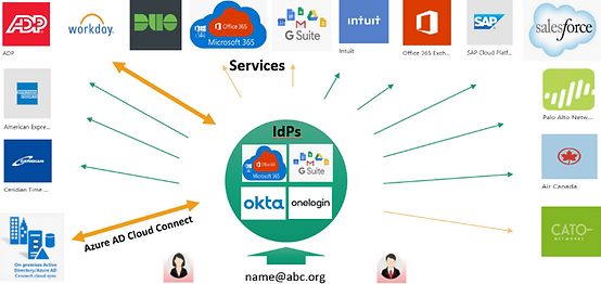 Modern User Provisioning and Authetication Services