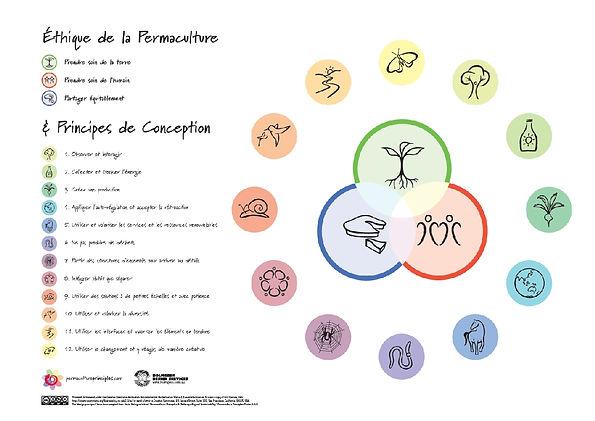 Ethique permaculture1.jpg