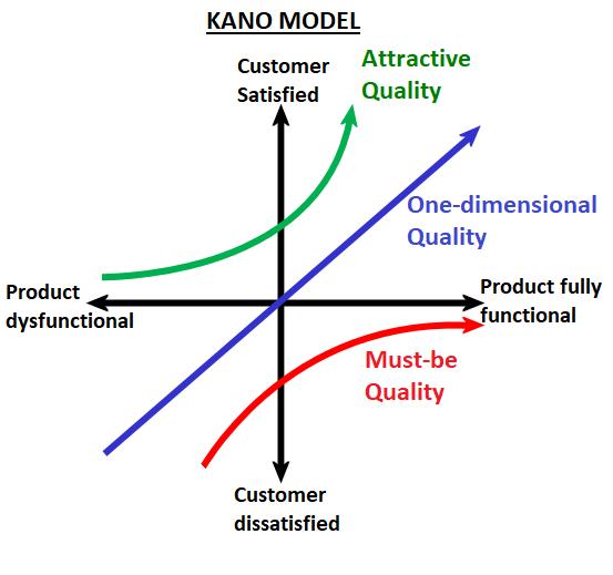 kano diagram.png