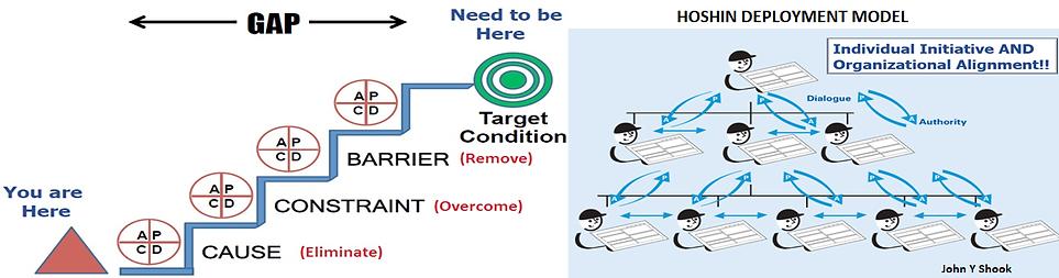 Hoshin Deployment Model.png