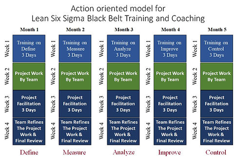 Action Oriented Model for Six Sigma BB.j