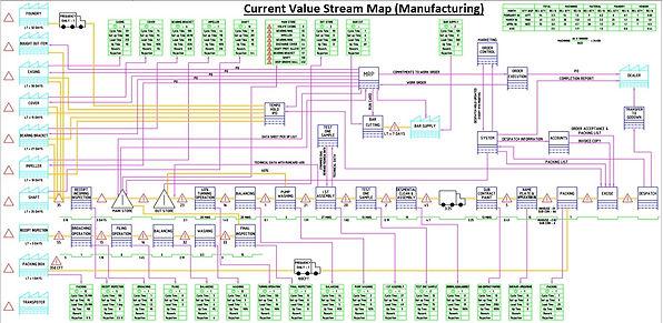 Current Value Stream Map.jpg