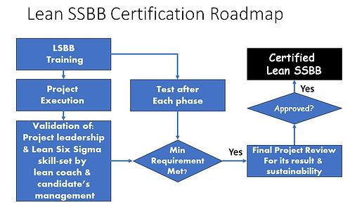 LSSBB Certification Roadmap.jpg