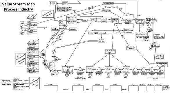 VSM Process Industry.jpg