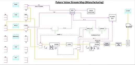 Future Value Stream Map.jpg