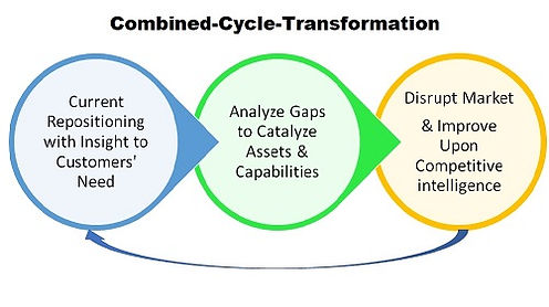 Combined Cycle Transformation- Resized.j