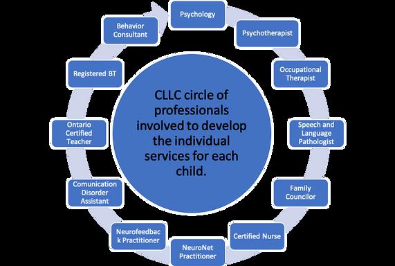Circle of Professionals