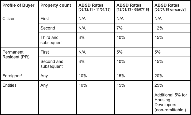 Singapore Property ABSD Rates