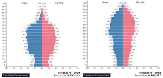 Singapore demographic trends 2020 to 2050