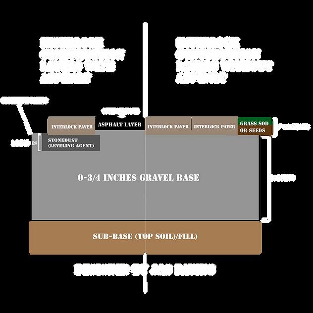 Residential-interlock-driveway-layers-gu
