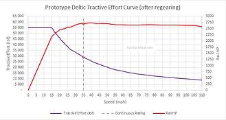 Deltic (regeared) Tractive Effort Final.