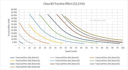 Class 83 Tractive Effort Final.png
