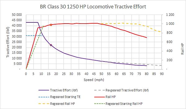 Class 30 Tractive Effort Final.png