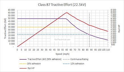Class 87 Tractive Effort Final.png