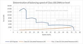 BR 1st Generation DMU Balancing Speed V2