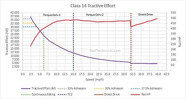 Class 14 Tractive Effort Final.png