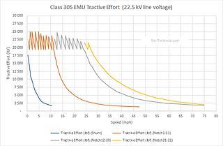 Class 305 Tractive Effort Curve (Final).