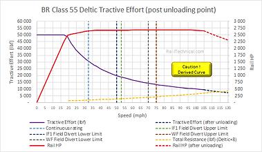 Deltic Tractive Effort (final post unloa