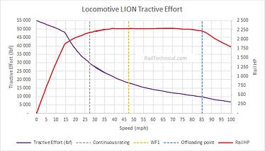 Lion Tractive Effort Final.png