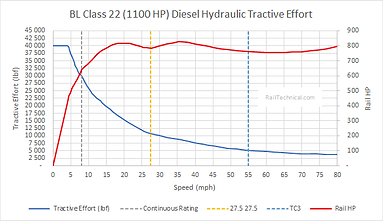 Class 22 DH Tractive Effort (1100HP) Fin