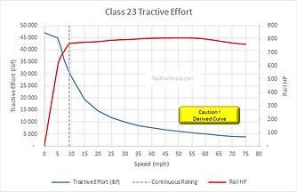 Class 23 Tractive Effort Derived FinalV3