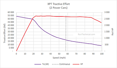 XPT Tractive Effort Te Curve.png