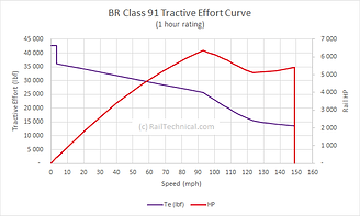 BR Class 91 TE Curve 1 hour Rating.png