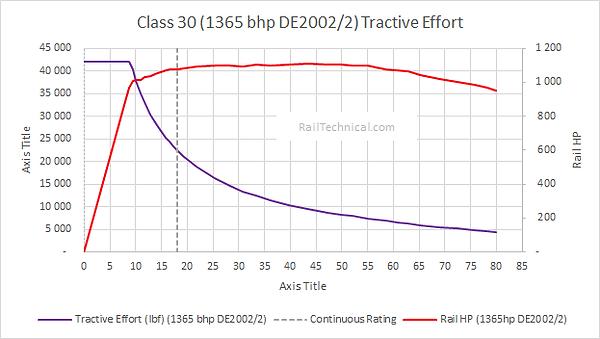 Class 30 (1365 bhp DE2002_2) Tractive Ef