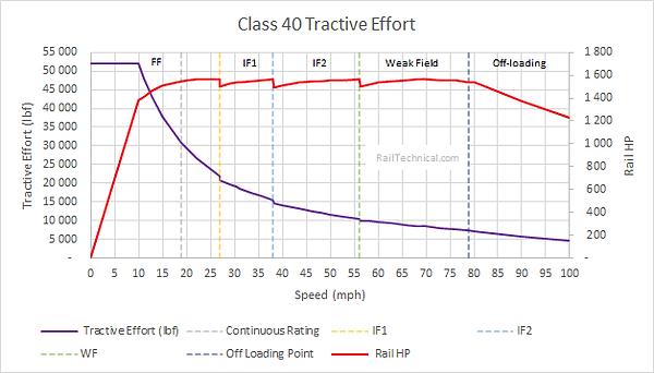 Class 40 Tractive Effort Final.png