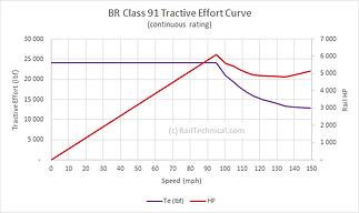 BR Class 91 TE Curve Cont Rating.png