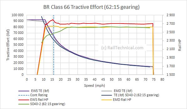 BR Class 66 Locomotive TE Curve V3.png