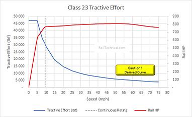 Class 23 Tractive Effort Derived Final.p