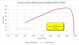 BR 1st Generation DMU BHP vs Engine RPM.
