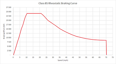 Class 85 Reostatic Braking Curve.png