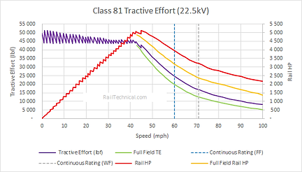 Class 81 Tractive Effort Final.png